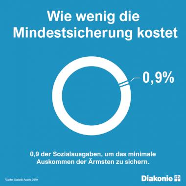 Weniger als 1 Prozent: Die Mindestsicherung macht 0,8 Prozent der Sozialausgaben aus. (Quelle: Statistik Austria 2019)