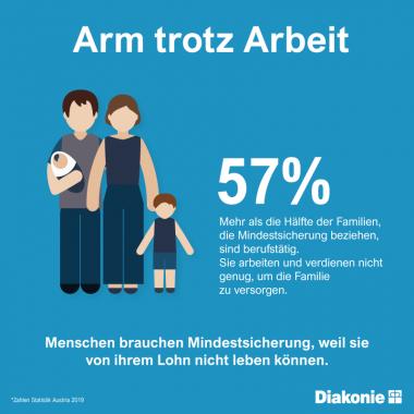 Arm trotz Arbeit: Mehr als die Hälfte der Familien (57 Prozent), die Mindestsicherung beziehen, sind berufstätig. Sie arbeiten - und verdienen nicht genug, um die Familie zu versorgen.