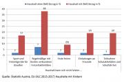 Grafik Teilhabe: Kinder in der Mindestsicherung