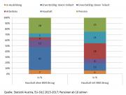 Grafik mit der Zusammensetzung der MindestsicherungsbezieherInnen